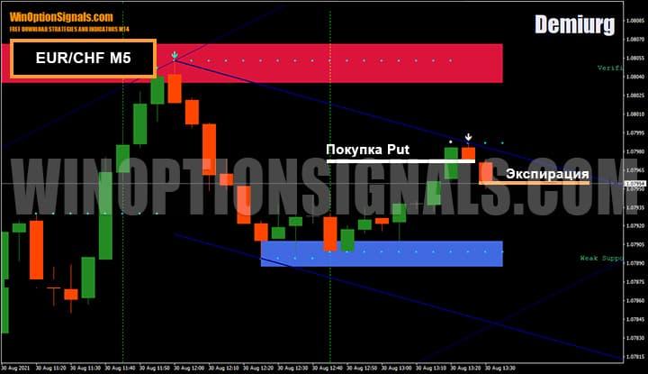 Покупка опциона Put от трендовой линии на валютной паре EUR/CHF