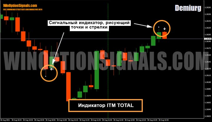 Индикатор для бинарных опционов ITM Total