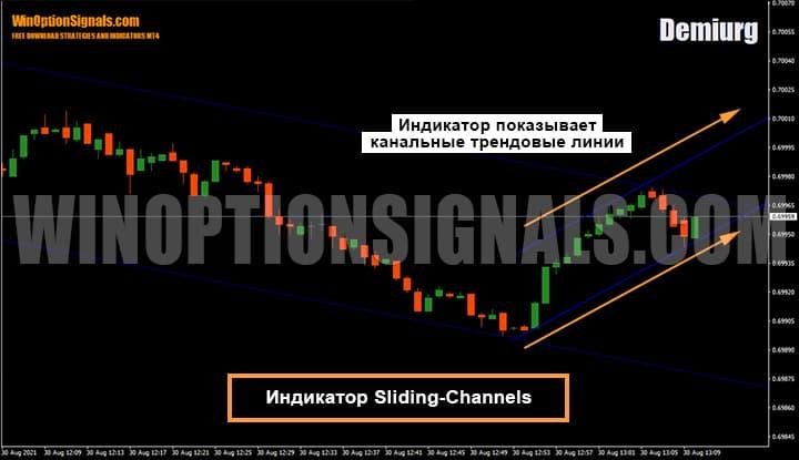 Индикатор для бинарных опционов Sliding-Channels