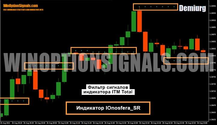 Фильтр сигналов индикатора ITM Total. Индикатор IOnosfera_SR