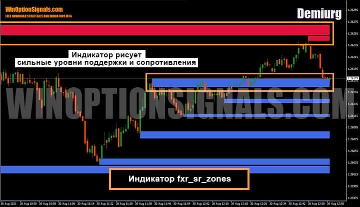 индикатор для бинарных опционов Fxr_sr_zones