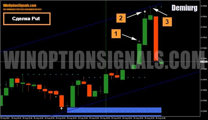 Покупка опциона Put по стратегии для бинарных опционов Demiurg