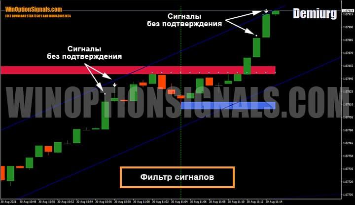 Фильтр сигналов стратегии для покупки бинарных опционов Demiurg