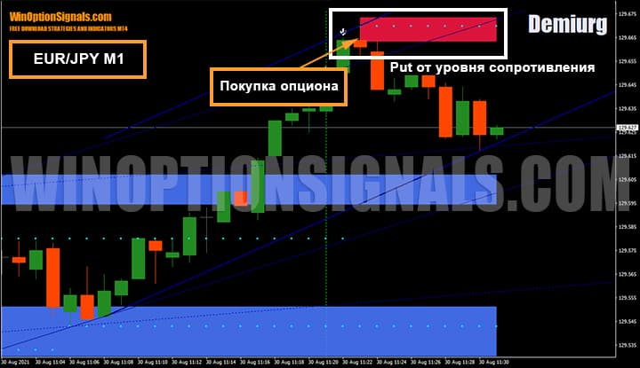 Покупка опционов EUR/JPY на 1-минутном графике