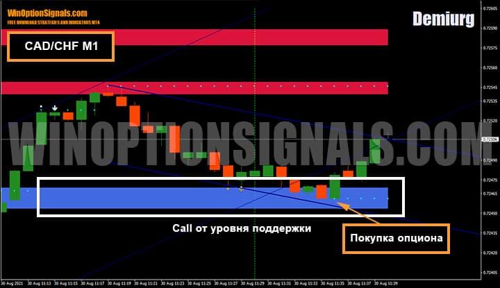 Покупка опциона Call на валютной паре CAD/CHF