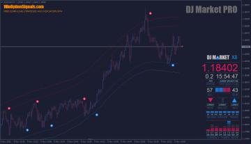 тенденция вверх DJ Market PRO