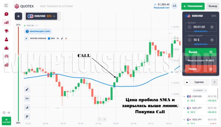 Quotex цена SMA покупка Call