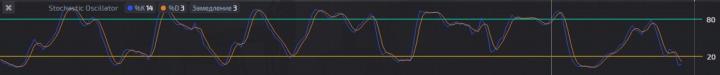 Индикатор Stochastic Oscillator
