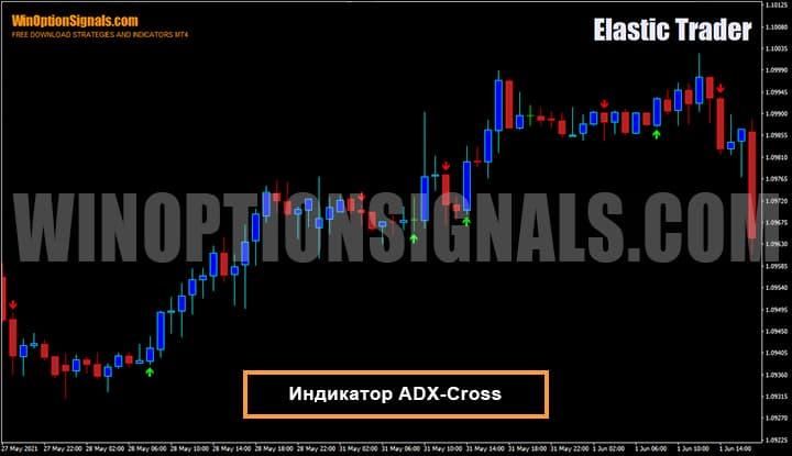 Индикатор для бинарных опционов ADX-Cross