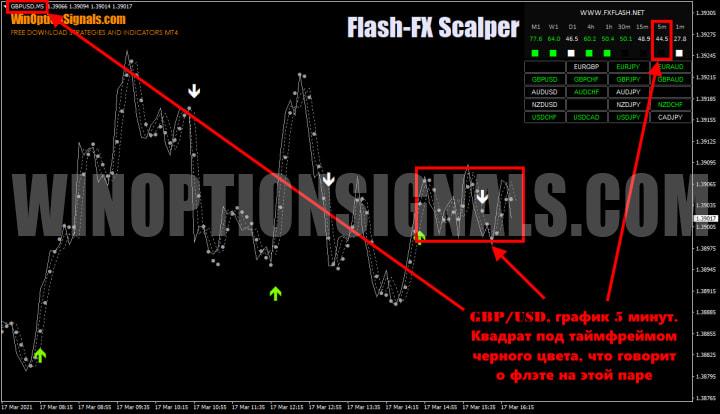 сигналы для опционов Flash FX Scalper
