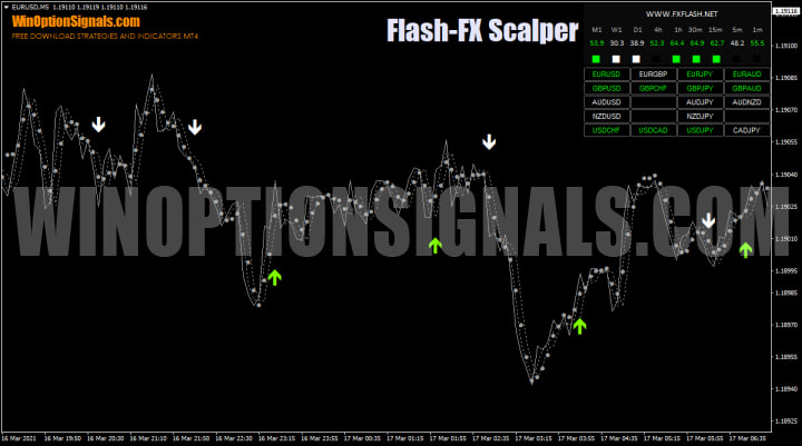 Стратегия Flash FX Scalper