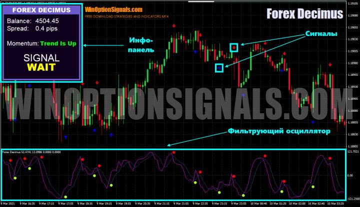 Forex Decimus индикаторы
