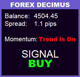 сигнал buy на панели forex decimus
