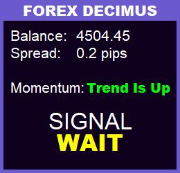 сигнал wait на панели forex decimus