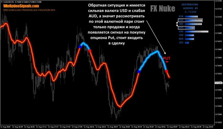 Опцион Put по стратегии FX Nuke