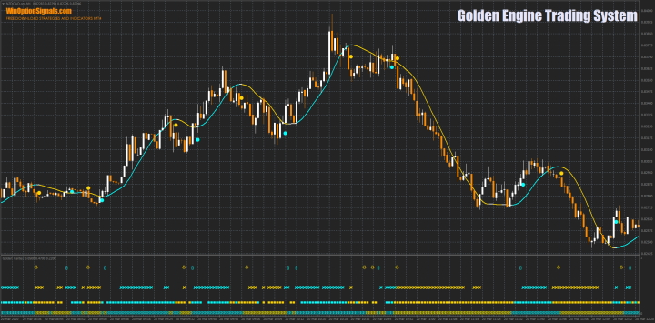 Стратегия Golden Engine Trading System