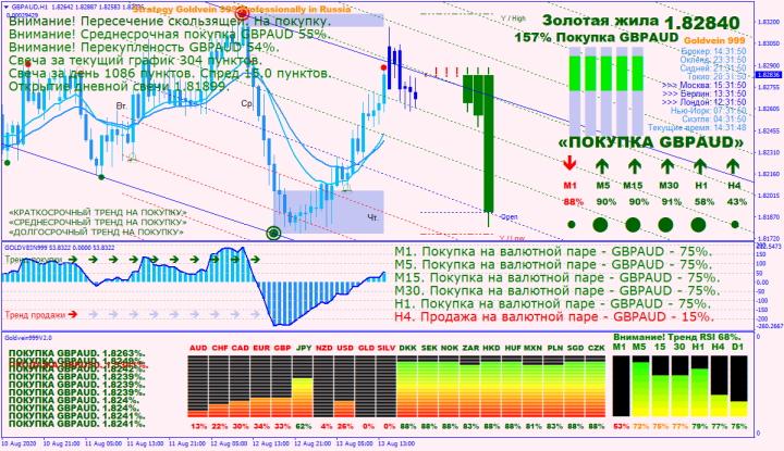 Стратегия для бинарных опционов GOLDVEIN999 V2.0