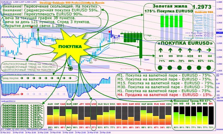 Опцион Call в стратегии GOLDVEIN999 V2.0
