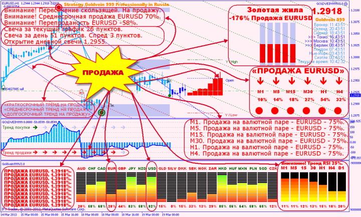 Опцион Put в стратегии GOLDVEIN999 V2.0