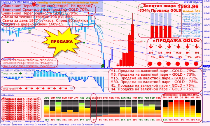 Продажа по стратегии GOLDVEIN999 V2.0