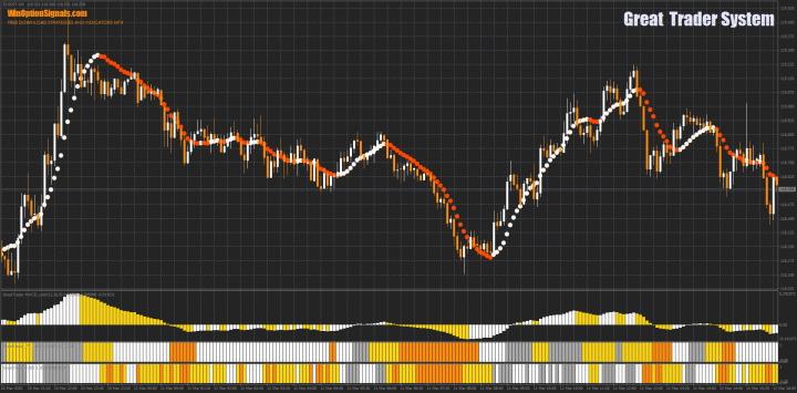 Стратегия для бинарных опционов Great Trader System