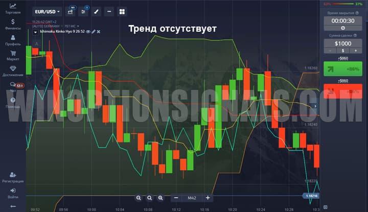 индикатор ишимоку на графике покет опшен