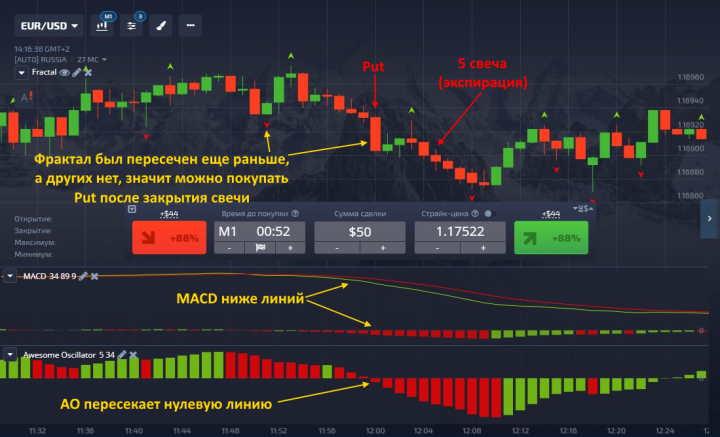 Опцион Put по стратегии MACD Profitunity