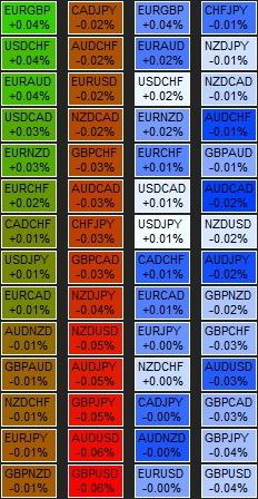 Тепловая карта валют для бинарных опционов индикаторы