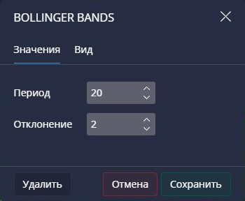 Настройки Bollinger Bands в Pocket Option