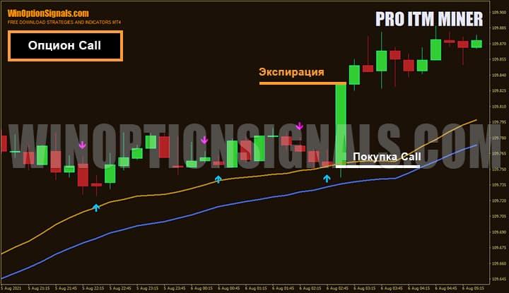 Покупка опциона Call по стратегии для бинарных опционов Pro ITM Miner VIP