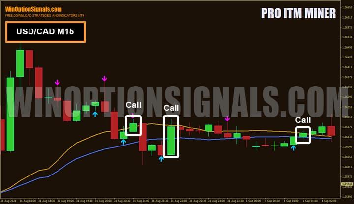 Покупка бинарных опционов по стратегии Pro ITM Miner USD/CAD