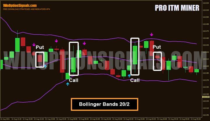 Полосы Боллинджера в стратегии для бинарных опционов Pro ITM Miner