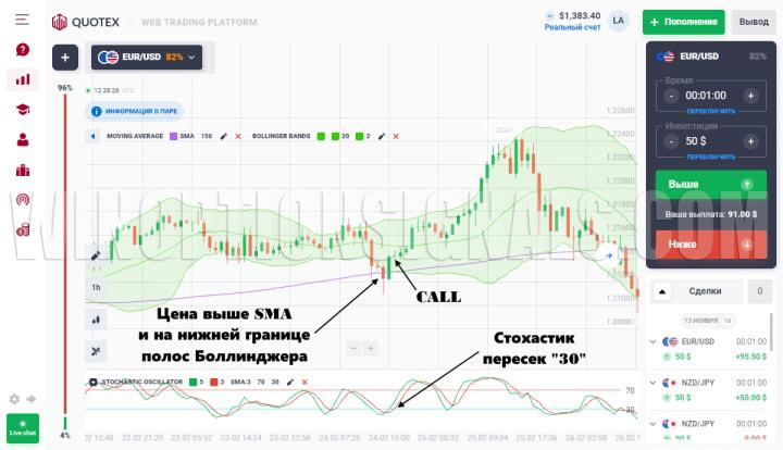 график Квотекс цена выше SMA