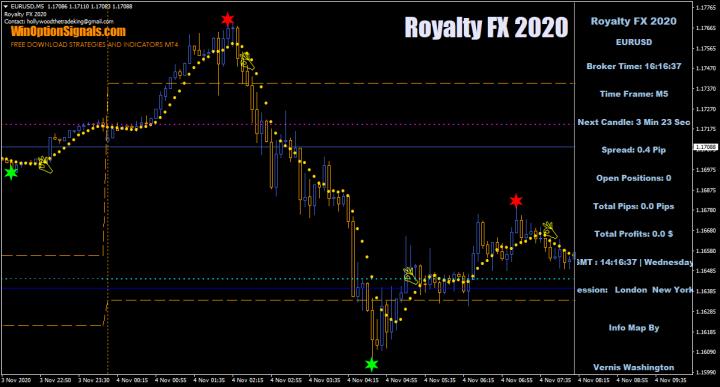 стратегия Royalty FX 2020