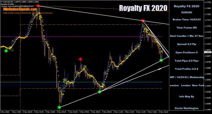 трендовые линии Royalty FX 2020