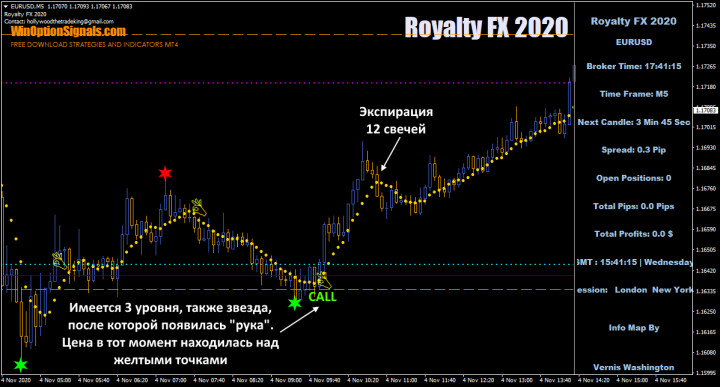 опцион call по Royalty FX 2020