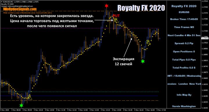 опцион put по Royalty FX 2020