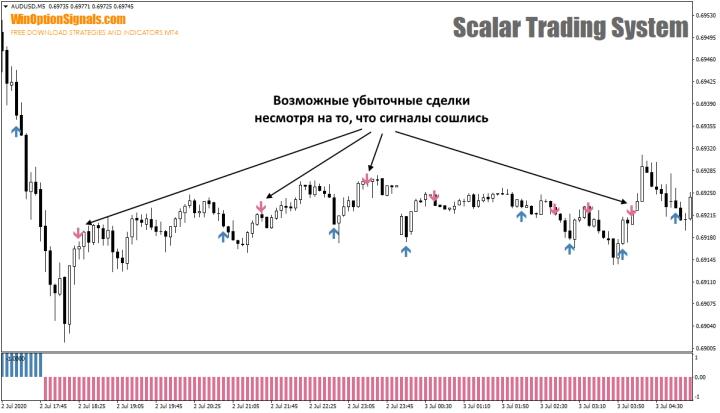 Флэт и сигналы торговли от Scalar Trading System