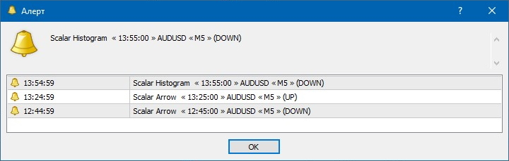 Алерты Scalar Trading System