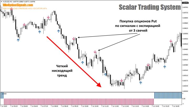 Опцион Put по стратегии Scalar Trading System