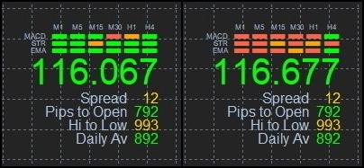 Дополнительные сигнал от индикаторов