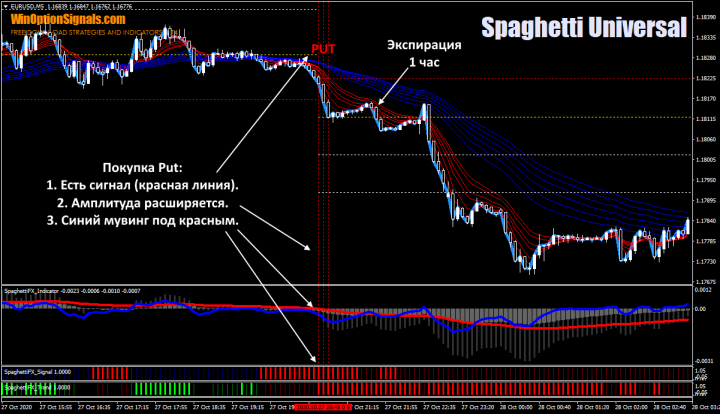 Put по стратегии Спагетти