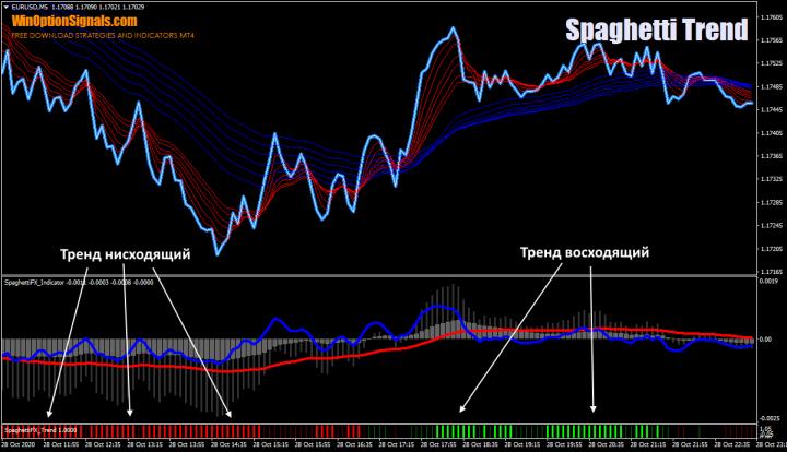 Индикатор тренда Спагетти