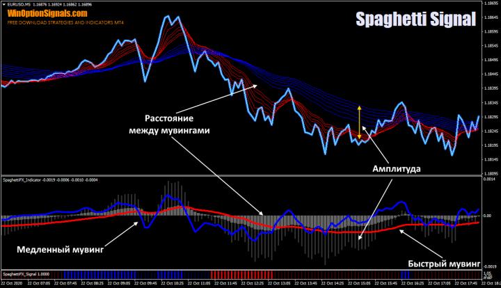 Амплитуда и расстояние в стратегии Spaghetti