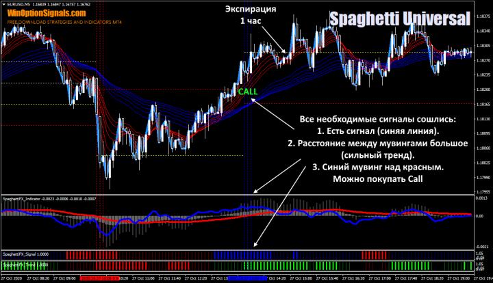Call по стратегии Spaghetti