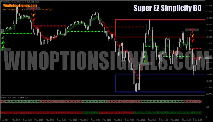 Стратегия Super EZ Simplicity BO
