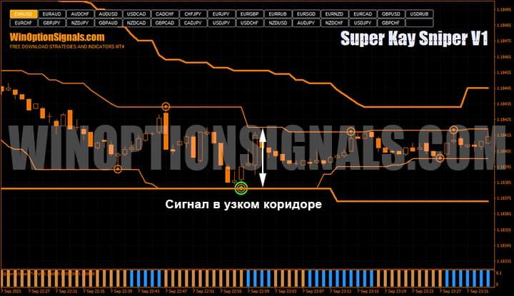 Сигнал в узком коридоре по стратегии для бинарных опционов Super Kay Sniper V1