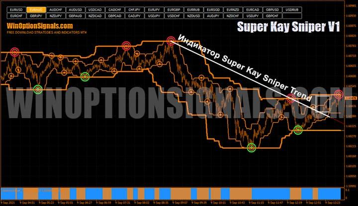 Индикатор для бинарных опционов Super Kay Sniper Trend