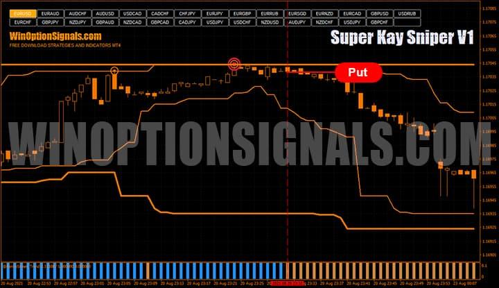 Покупка контракта Putпо стратегии для бинарных опционов Super Kay Sniper V1