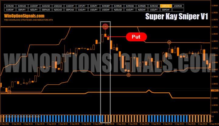 Сигнал Put от торговой стратегии Super Kay Sniper V1